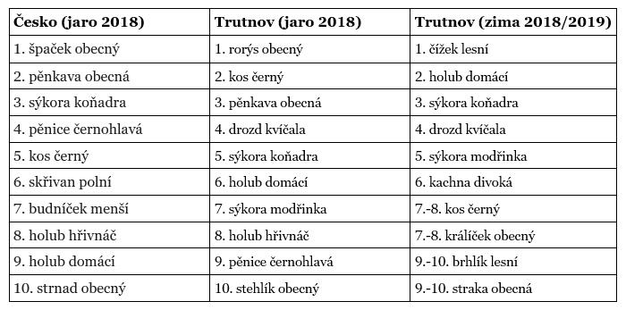 Výsledky LSD 2018 Trutnov